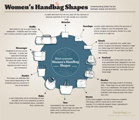 Les formes de sac à main |  Conception de sac à main